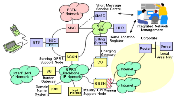 GSM-and-GPS-Based-Projects-for-ECE