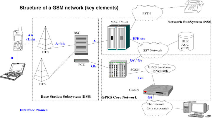 Gsm-Architecture
