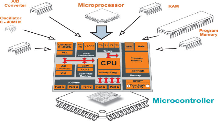 Phd thesis electronics microprocessor