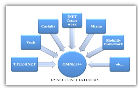Omnet++ Projects Extension
