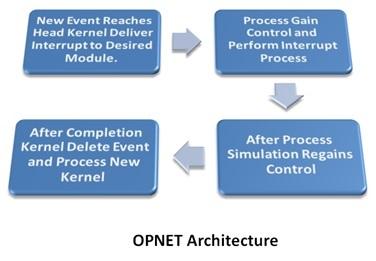 Opnet-Architecture
