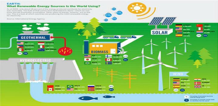Sources-Renewable-Energy
