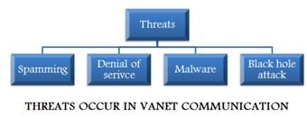 Vanet-Threats