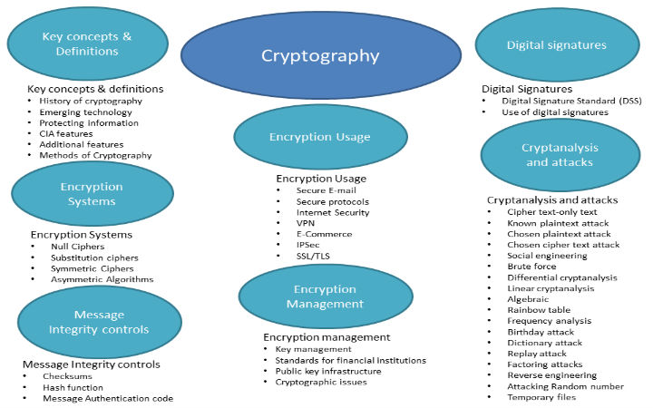 cryptography Projects