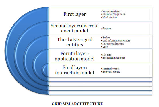 gridsim-Projects-Architecture