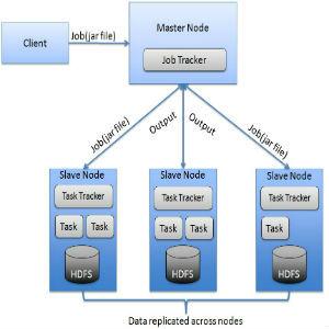 hadoop-architectutre-Framework