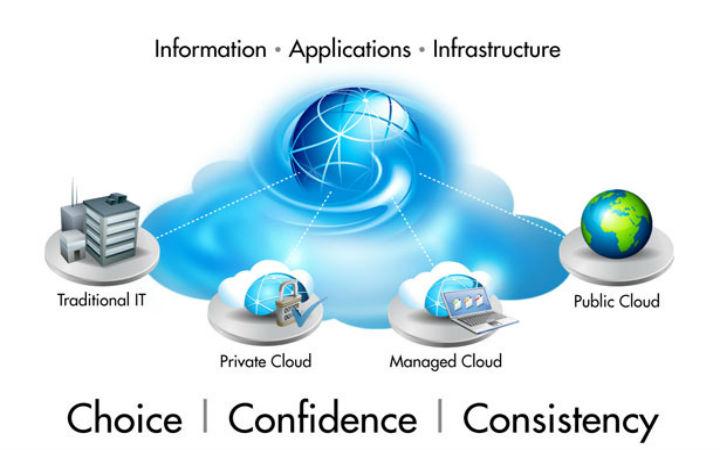 Cloudsim-Project