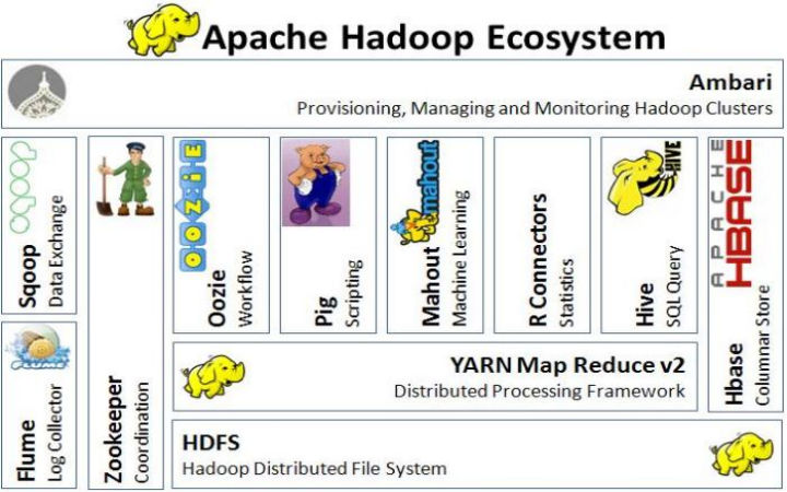 thesis mapreduce Hadoop thesis to achieve in high reliability and scalability service on the file storage system which is most useful for business infrastructure.