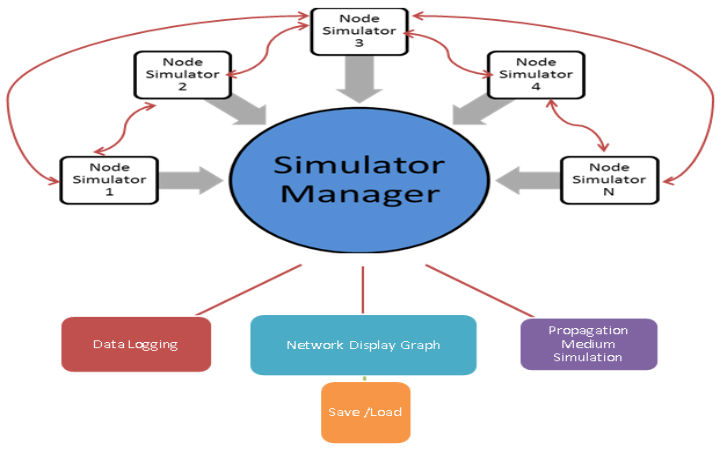 Network-simulator-Architecture