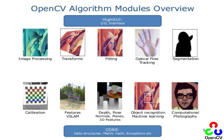 OpenCV Projects | Innovative OpenCV Projects using GUI