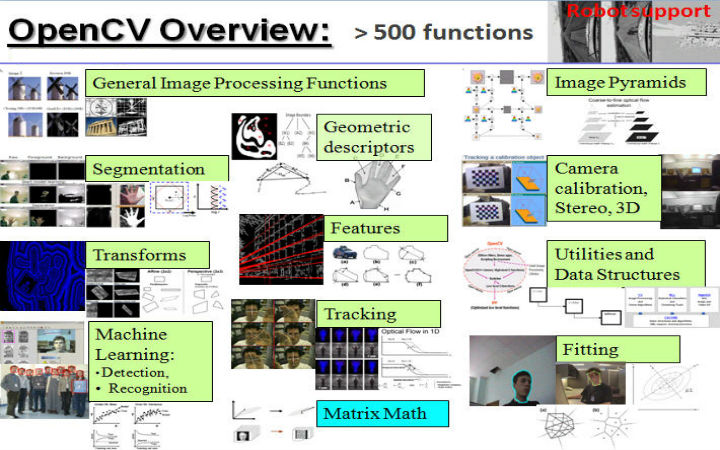 OpenCV-Project