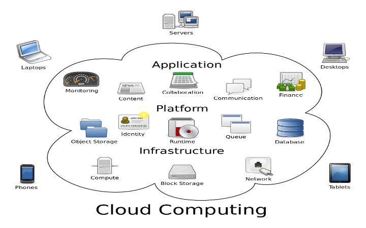 Projects-on-Cloud-Computing