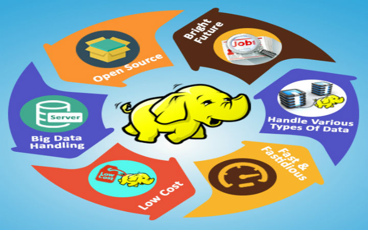Why-Hadoop-Projects