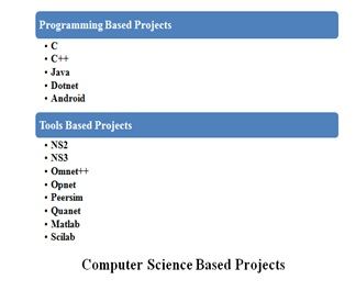 Computer Science based BE Projects