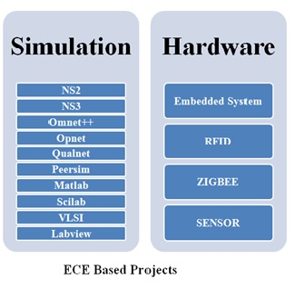 ECE Based BE Projects